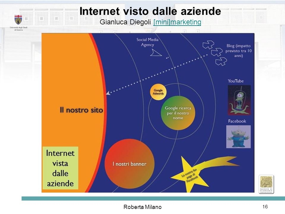 Internet visto dalle aziende Gianluca Diegoli [mini]marketing